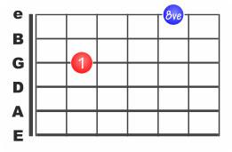 Comment repérer les octaves à la guitare ?