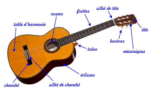 Disséquons une guitare classique !