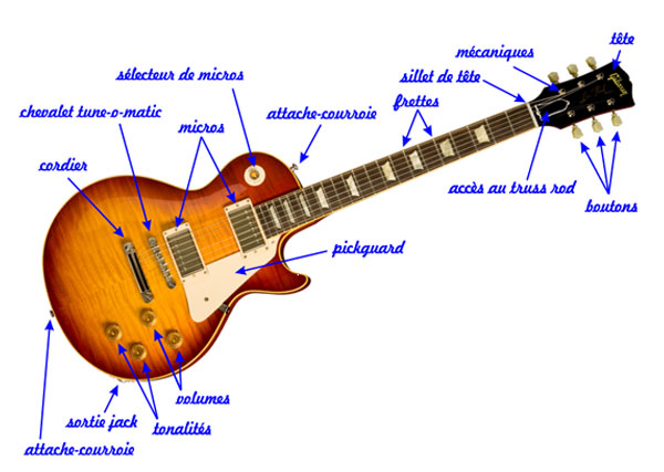 guitare electrique bouton