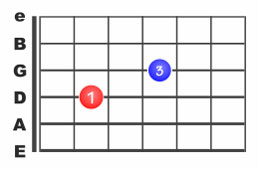 Les power chords ou accords de puissance à la guitare
