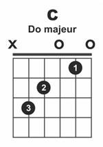 Enchaîner 3 accords à la guitare en jouant aux doigts