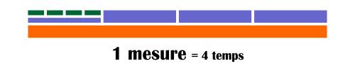 1 mesure = 4 temps