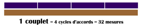 1 couplet = 4 cycles d'accords = 32 mesures
