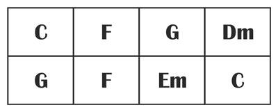 Comment lire une grille d'accords à la guitare ?