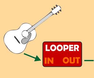 Comment connecter un looper pour guitare ?