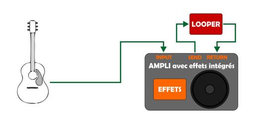 Guitare + ampli avec effets intégrés + looper dans la boucle d'effets