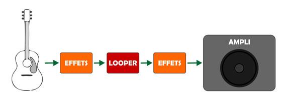Effets avant et après le looper